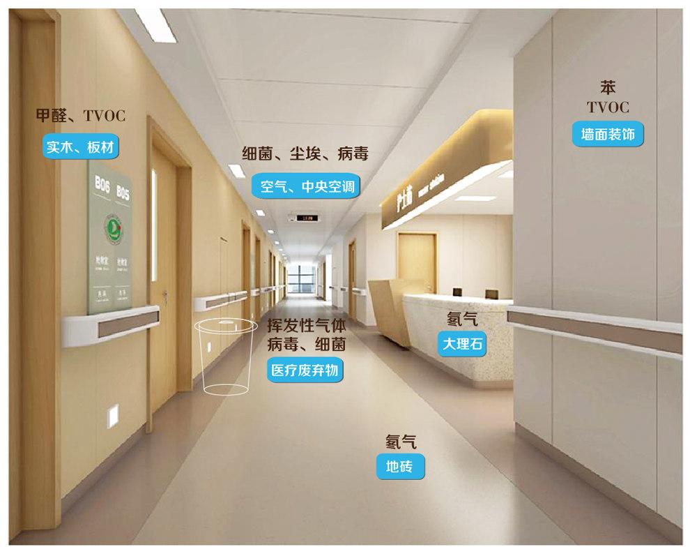 新装修医院污染源