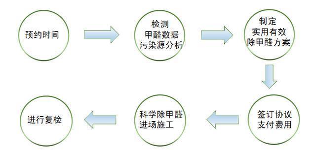 密云区除甲醛服务流程