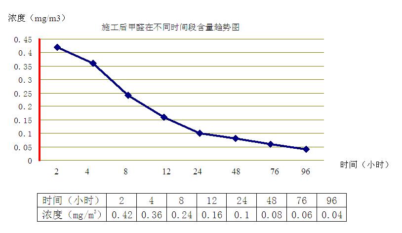 施工后一周内空气中甲醛浓度在不同时间段的含量变化趋势图