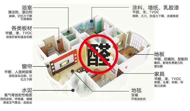 北京新房除甲醛